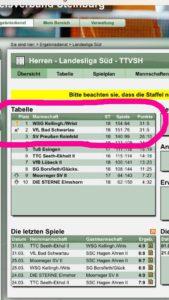 2017-03-31 Tabellenführer